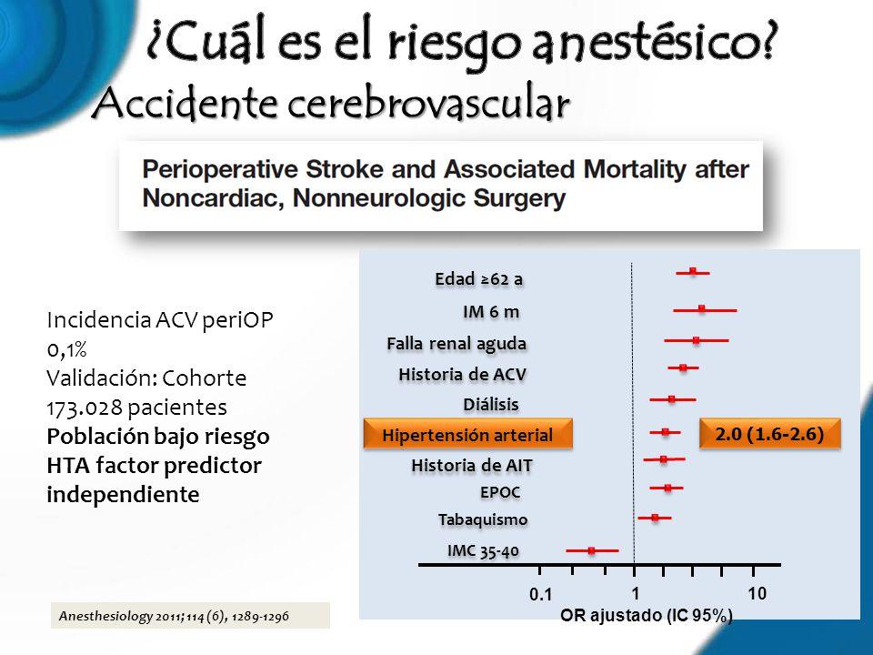 Accidente cerebrovascular Anesthesiology 2011; 114 (6), 1289-1296 Incidencia ACV periOP 0,1% Validación: Cohorte 173.028 pacientes Población bajo ries