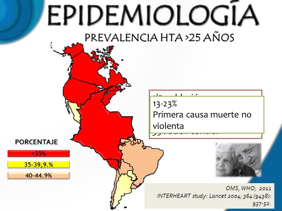 PREVALENCIA HTA >25 AÑOS PORCENTAJE OMS, WHO; 2011 INTERHEART study: Lancet 2004; 364 (9438): 937-52. <35% 35-39,9.% 40-44.9% 1/5 población 30% no dia