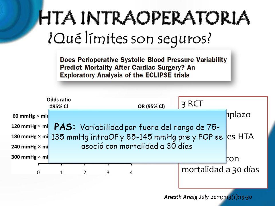 Anesth Analg July 2011; 113(1):19-30 3 RCT CABG- Reemplazo valvular 1512 Pacientes HTA periOP Asociación con mortalidad a 30 días PAS: Variabilidad po