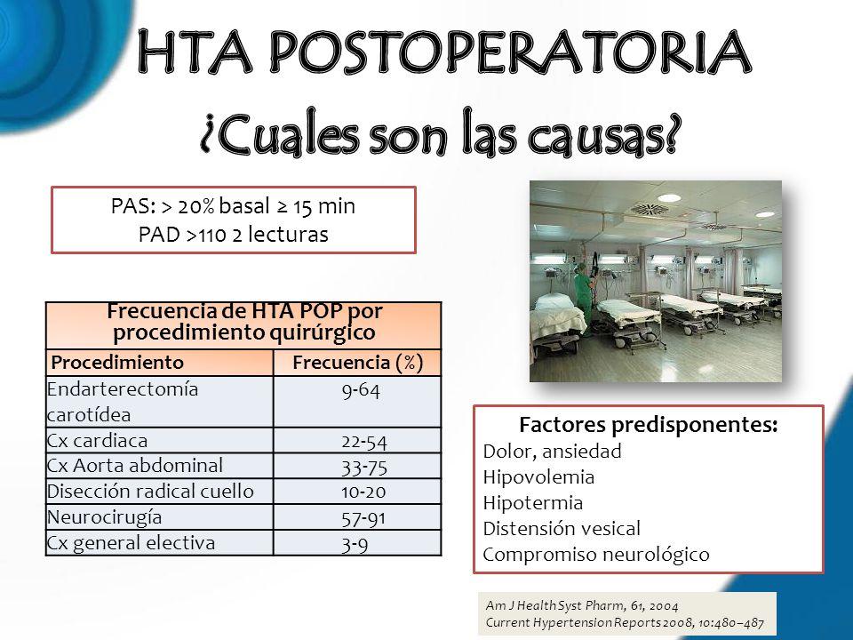 Am J Health Syst Pharm, 61, 2004 Current Hypertension Reports 2008, 10:480–487 Frecuencia de HTA POP por procedimiento quirúrgico ProcedimientoFrecuen