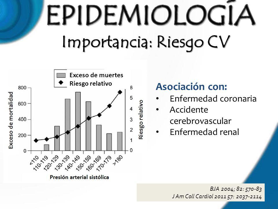 Importancia: Riesgo CV BJA 2004; 82: 570-83 J Am Coll Cardiol 2011 57: 2037-2114 Asociación con: Enfermedad coronaria Accidente cerebrovascular Enferm