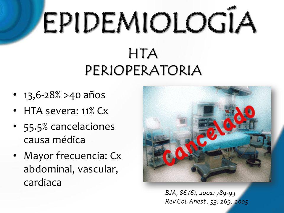 13,6-28% >40 años HTA severa: 11% Cx 55.5% cancelaciones causa médica Mayor frecuencia: Cx abdominal, vascular, cardiaca HTA PERIOPERATORIA BJA, 86 (6