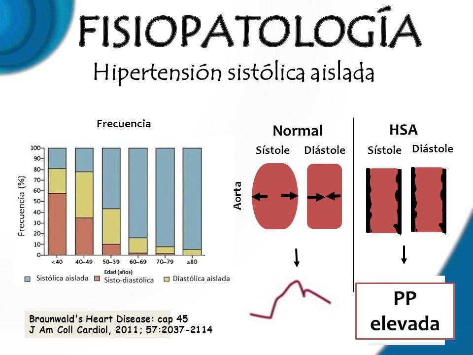 Hipertensión sistólica aislada Frecuencia Braunwald's Heart Disease: cap 45 J Am Coll Cardiol, 2011; 57:2037-2114 SístoleDiástole Aorta Sístole Diásto