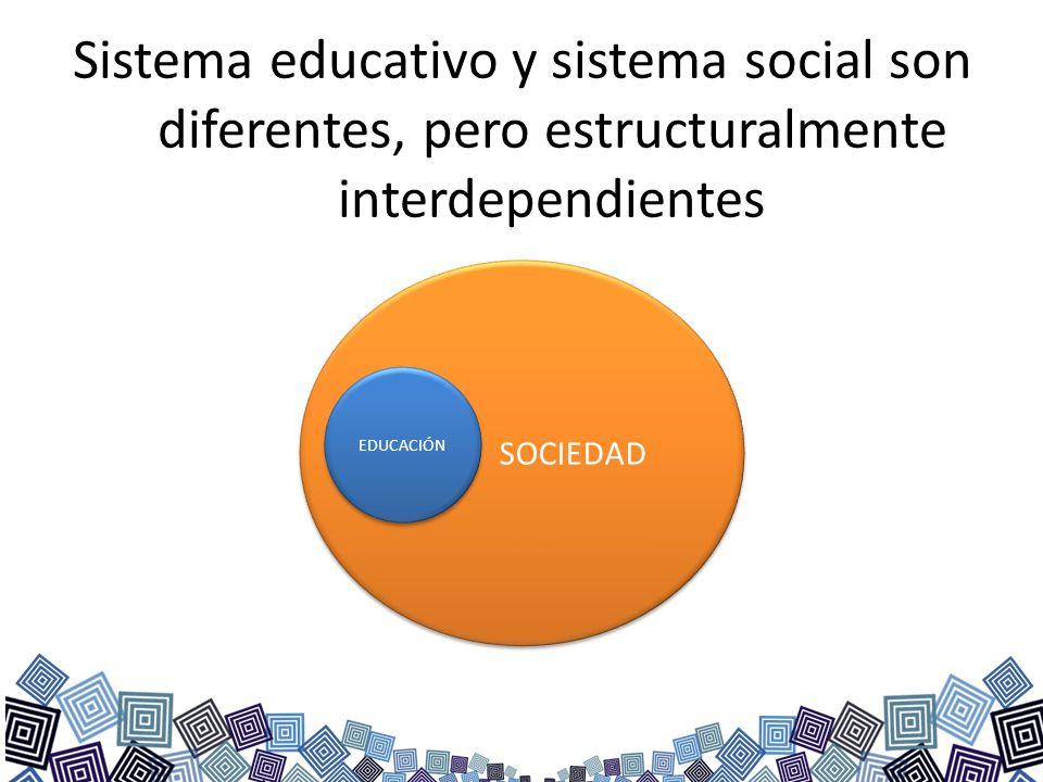 Sistema educativo y sistema social son diferentes, pero estructuralmente interdependientes SOCIEDAD EDUCACIÓN