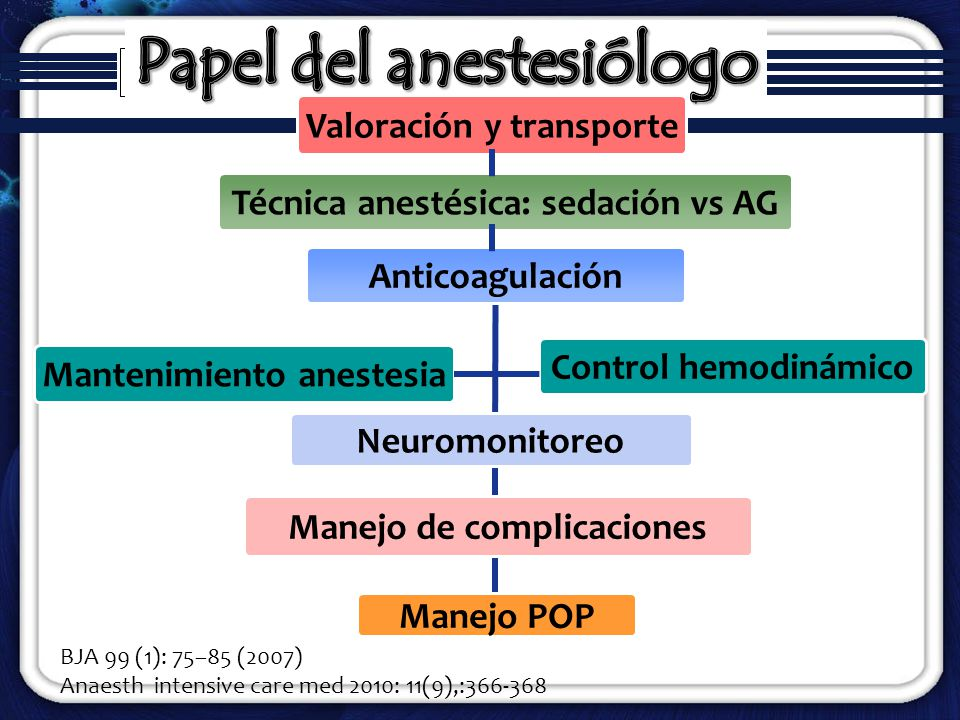 DiagnósticoComplicaciones AneurismaRuptura, oclusión MAVOclusión venosa, ruptura ACV embólicoHemorragia IC, oclusión de vasos Enf Aterosclerótica carotídea o intracraneal Émbolos distales, arritmias cardiacas, hemorragia Complicaciones no neurológicas: Reacciones al contraste, nefropatía, hematoma Neurosurgery 59:S3-66-S3-76, 2006 Anesthesiology Clin N Am 25 (2007) 391 – 412