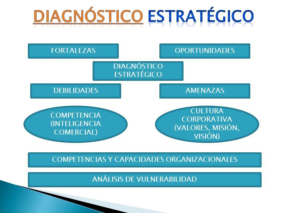 FORTALEZASOPORTUNIDADES DEBILIDADESAMENAZAS DIAGNÓSTICO ESTRATÉGICO COMPETENCIA (INTELIGENCIA COMERCIAL) CULTURA CORPORATIVA (VALORES, MISIÓN, VISIÓN)