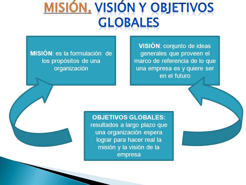 MISIÓN: es la formulación de los propósitos de una organización VISIÓN: conjunto de ideas generales que proveen el marco de referencia de lo que una e