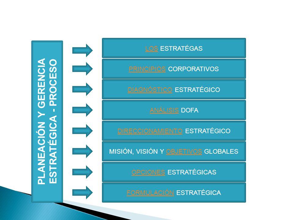 LOSLOS ESTRATÉGAS PRINCIPIOSPRINCIPIOS CORPORATIVOS DIAGNÓSTICODIAGNÓSTICO ESTRATÉGICO ANÁLISIS DOFA DIRECCIONAMIENTODIRECCIONAMIENTO ESTRATÉGICO MISI