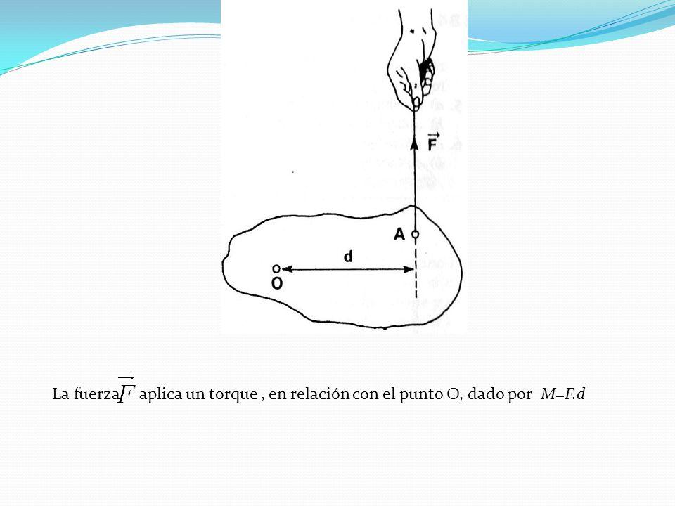 La fuerza aplica un torque, en relación con el punto O, dado por M=F.d
