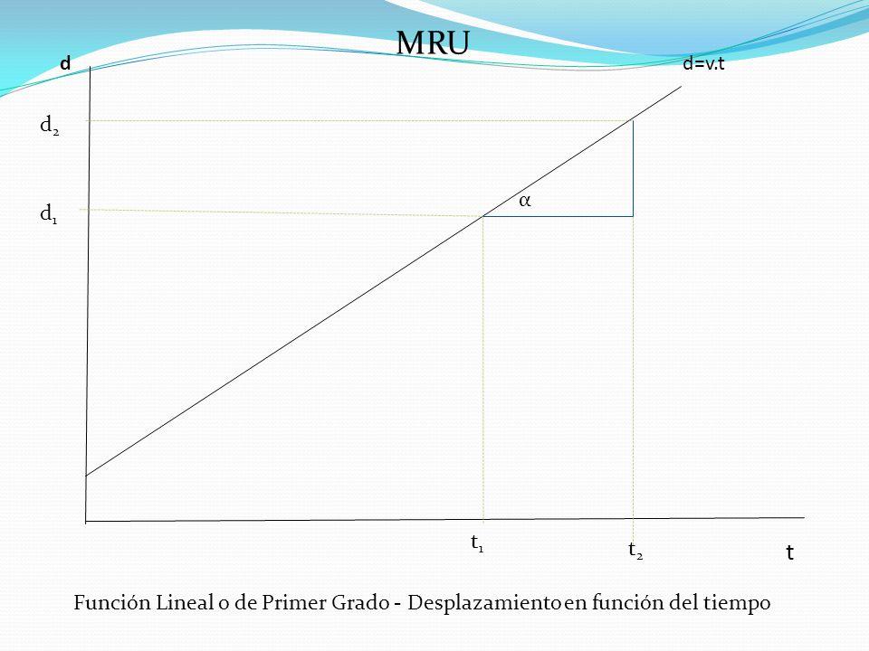 MRU d=v.td t t2t2 t1t1 d1d1 d2d2 Función Lineal o de Primer Grado - Desplazamiento en función del tiempo α