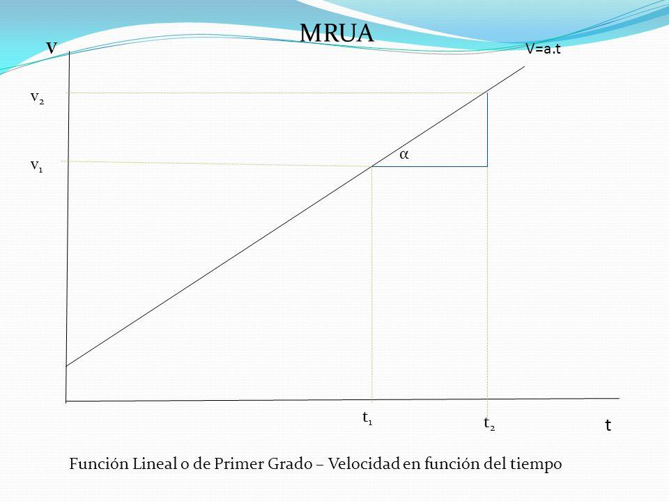 MRUA V=a.tV t t2t2 t1t1 v1v1 v2v2 Función Lineal o de Primer Grado – Velocidad en función del tiempo α