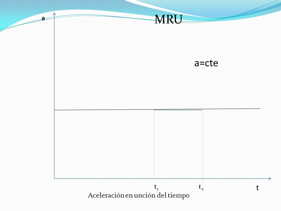 a=cte a t t2t2 t1t1 Aceleración en unción del tiempo MRU