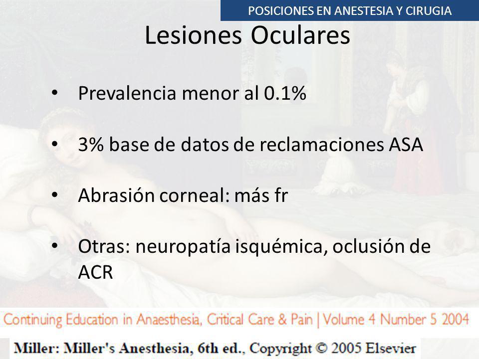 Lesiones Oculares Prevalencia menor al 0.1% 3% base de datos de reclamaciones ASA Abrasión corneal: más fr Otras: neuropatía isquémica, oclusión de AC
