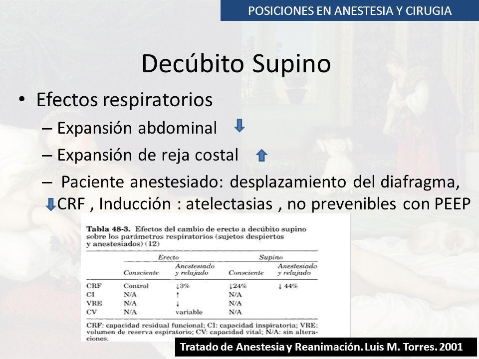 POSICIONES EN ANESTESIA Y CIRUGIA Decúbito Supino Efectos respiratorios – Expansión abdominal – Expansión de reja costal – Paciente anestesiado: despl