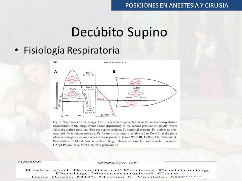 POSICIONES EN ANESTESIA Y CIRUGIA Decúbito Supino Fisiología Respiratoria