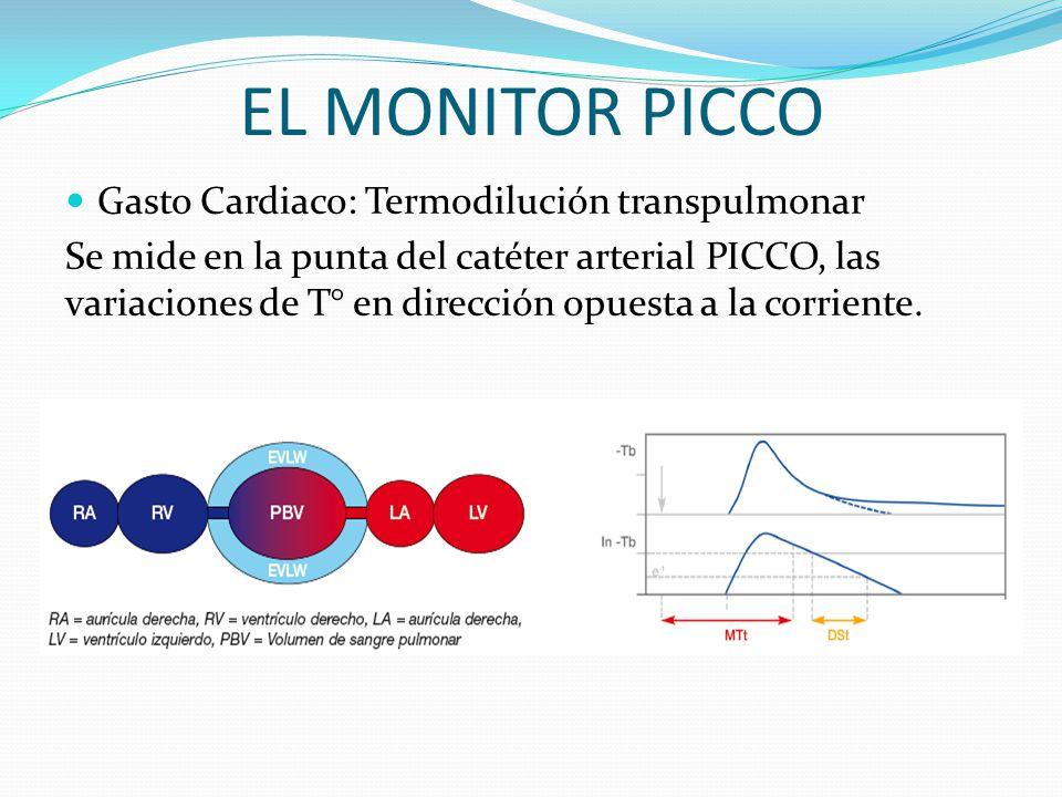 EL MONITOR PICCO Gasto Cardiaco: Termodilución transpulmonar Se mide en la punta del catéter arterial PICCO, las variaciones de T° en dirección opuesta a la corriente.