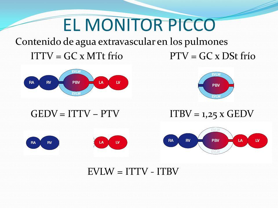 EL MONITOR PICCO Contenido de agua extravascular en los pulmones ITTV = GC x MTt fríoPTV = GC x DSt frío GEDV = ITTV – PTVITBV = 1,25 x GEDV EVLW = ITTV - ITBV