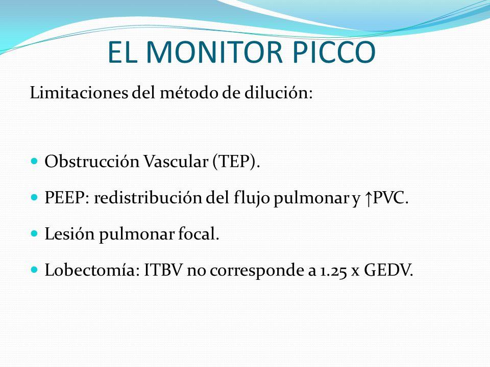 Limitaciones del método de dilución: Obstrucción Vascular (TEP).