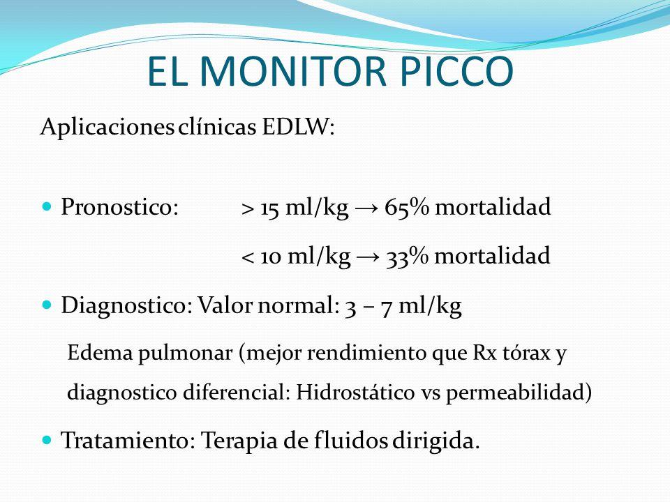 Aplicaciones clínicas EDLW: Pronostico: > 15 ml/kg 65% mortalidad < 10 ml/kg 33% mortalidad Diagnostico: Valor normal: 3 – 7 ml/kg Edema pulmonar (mejor rendimiento que Rx tórax y diagnostico diferencial: Hidrostático vs permeabilidad) Tratamiento: Terapia de fluidos dirigida.