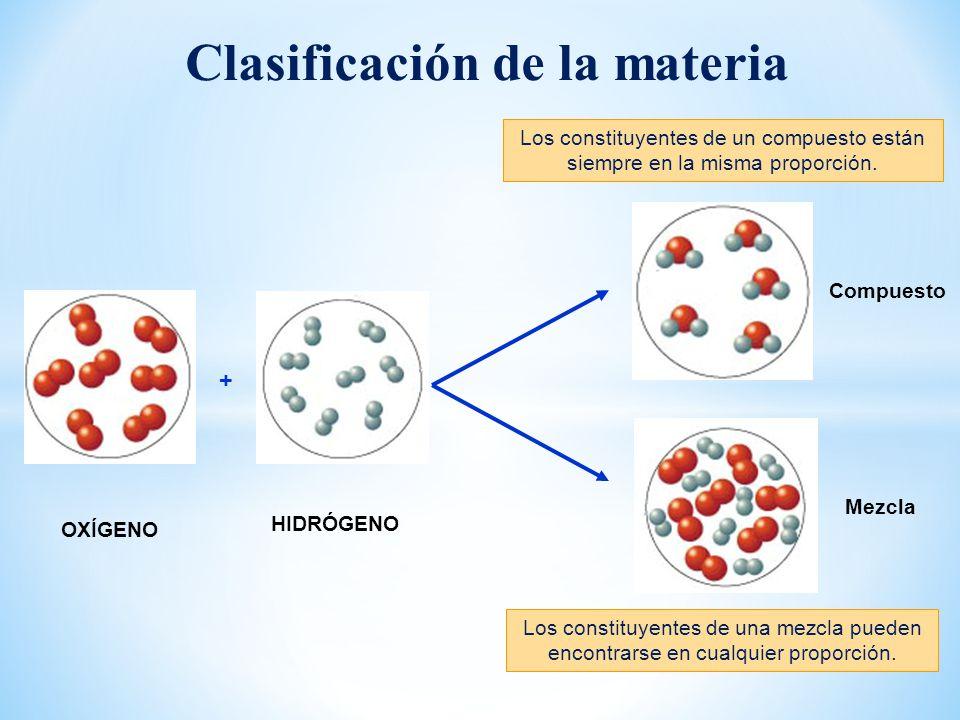 ELEMENTO MATERIA Según el número de componentes se clasifica en COMPUESTOHOMOGÉNEAHETEROGÉNEA Puede ser SUSTANCIA PURA (Un componente) MEZCLA (más de un componente)