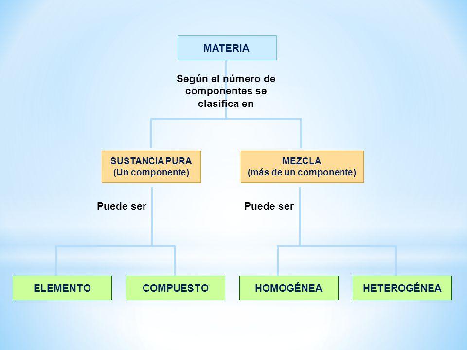 ELEMENTO MATERIA Según el número de componentes se clasifica en COMPUESTOHOMOGÉNEAHETEROGÉNEA Puede ser SUSTANCIA PURA (Un componente) MEZCLA (más de