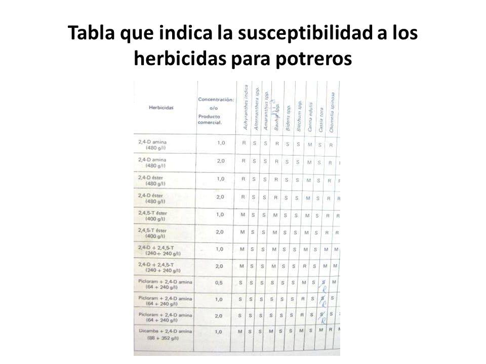Tabla que indica la susceptibilidad a los herbicidas para potreros