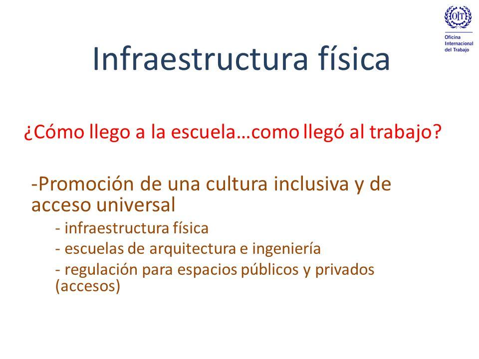 Infraestructura física -Promoción de una cultura inclusiva y de acceso universal - infraestructura física - escuelas de arquitectura e ingeniería - regulación para espacios públicos y privados (accesos) ¿Cómo llego a la escuela…como llegó al trabajo?