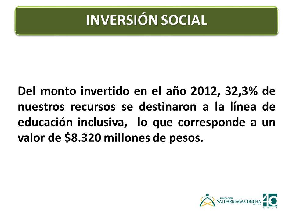 Del monto invertido en el año 2012, 32,3% de nuestros recursos se destinaron a la línea de educación inclusiva, lo que corresponde a un valor de $8.320 millones de pesos.