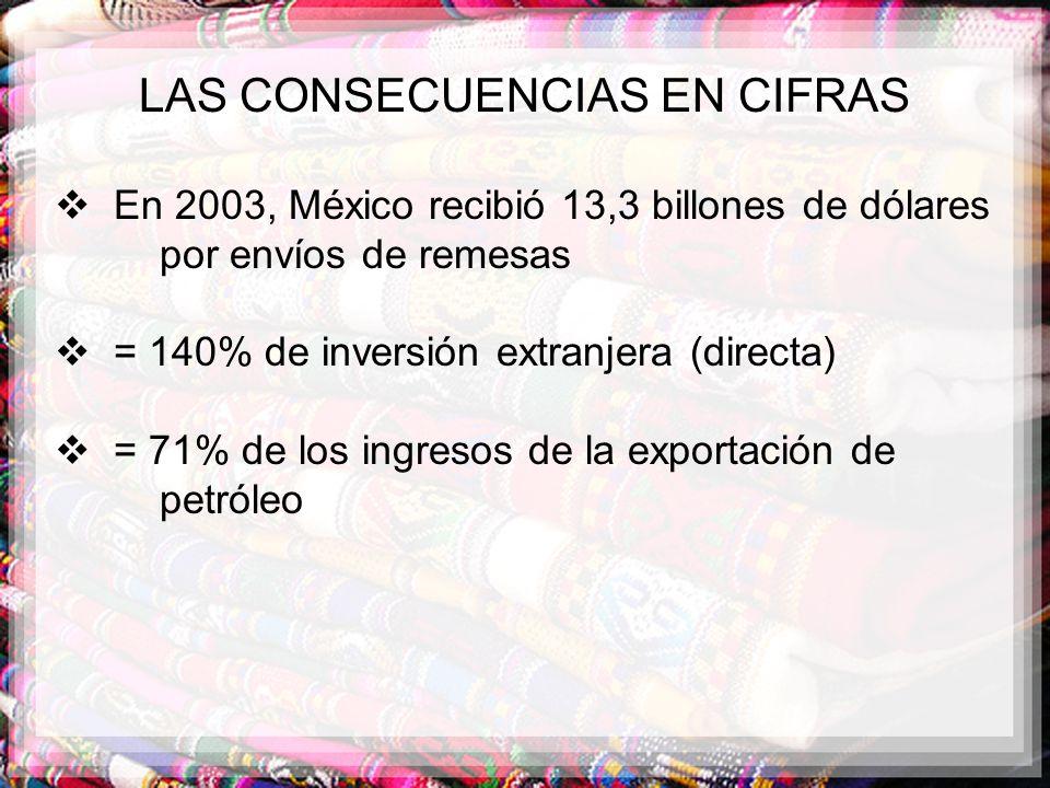 LAS CONSECUENCIAS EN CIFRAS En 2003, México recibió 13,3 billones de dólares por envíos de remesas = 140% de inversión extranjera (directa) = 71% de l