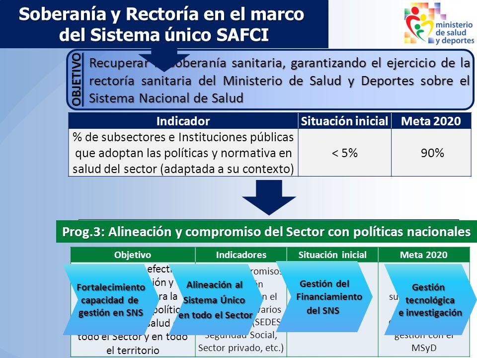 ObjetivoIndicadoresSituación inicialMeta 2020 Realizar tareas efectivas de coordinación y seguimiento para la aplicación de las políticas nacionales d