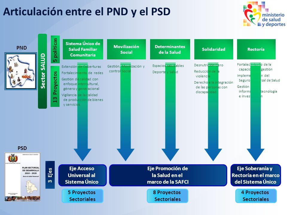 Rectoría Solidaridad Determinantes de la Salud Movilización Social Sistema Único de Salud Familiar Comunitaria Eje Acceso Universal al Sistema Único E