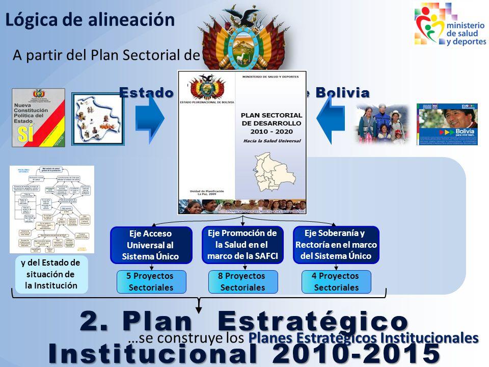 A partir del Plan Sectorial de Desarrollo… Lógica de alineación Planes Estratégicos Institucionales …se construye los Planes Estratégicos Instituciona