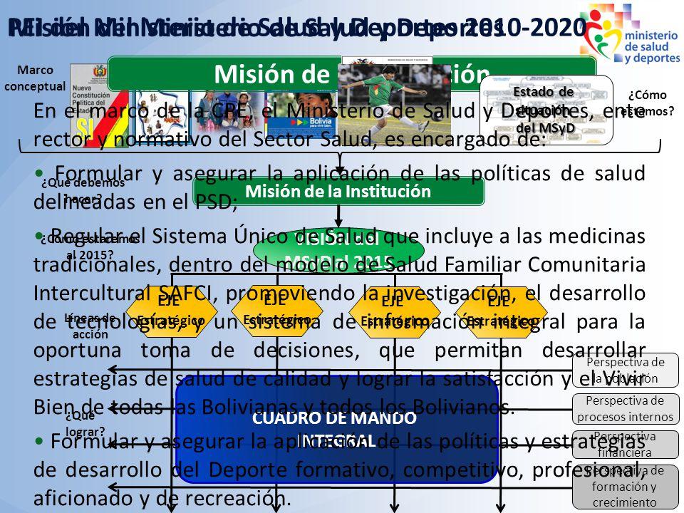 VISIÓN del MSyD al 2015 Misión de la Institución ¿Qué lograr? ¿Cómo estamos? Marco conceptual ¿Qué debemos hacer? ¿Cómo estaremos al 2015? Líneas de a