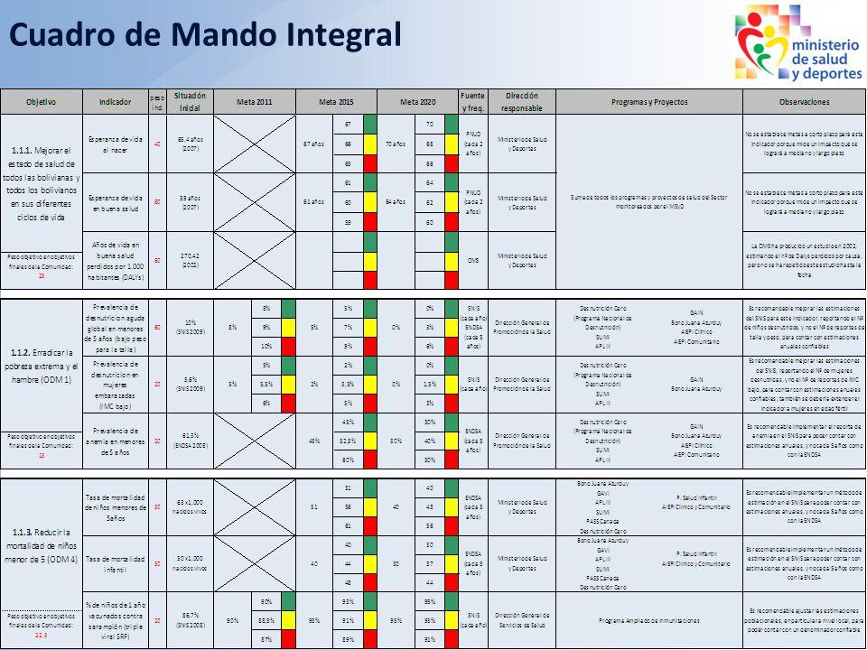 cuadro de mando integral Luego, se traduce las estrategias en un cuadro de mando integral en el que se ordenan objetivos estratégicos, indicadores, me