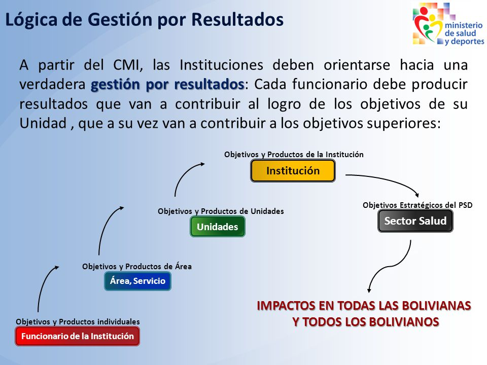 gestión por resultados A partir del CMI, las Instituciones deben orientarse hacia una verdadera gestión por resultados: Cada funcionario debe producir