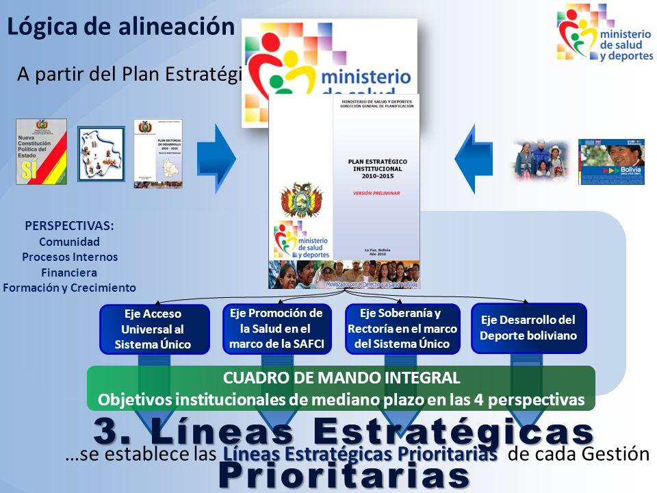 3. Líneas Estratégicas Prioritarias para la Gestión 2010 A partir del Plan Estratégico Institucional… Lógica de alineación Líneas Estratégicas Priorit