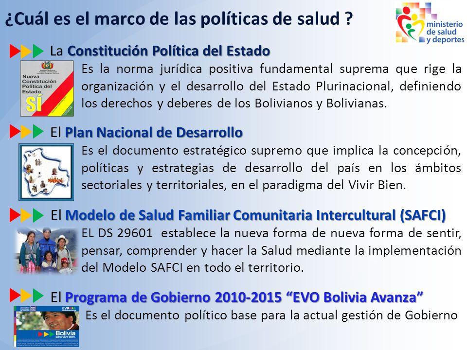 Constitución Política del Estado La Constitución Política del Estado Plan Nacional de Desarrollo El Plan Nacional de Desarrollo Es la norma jurídica p