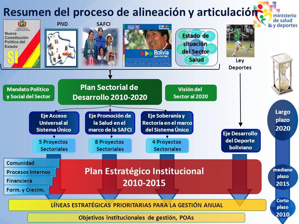 Plan Sectorial de Desarrollo 2010-2020 Eje Acceso Universal al Sistema Único Eje Promoción de la Salud en el marco de la SAFCI Eje Soberanía y Rectorí