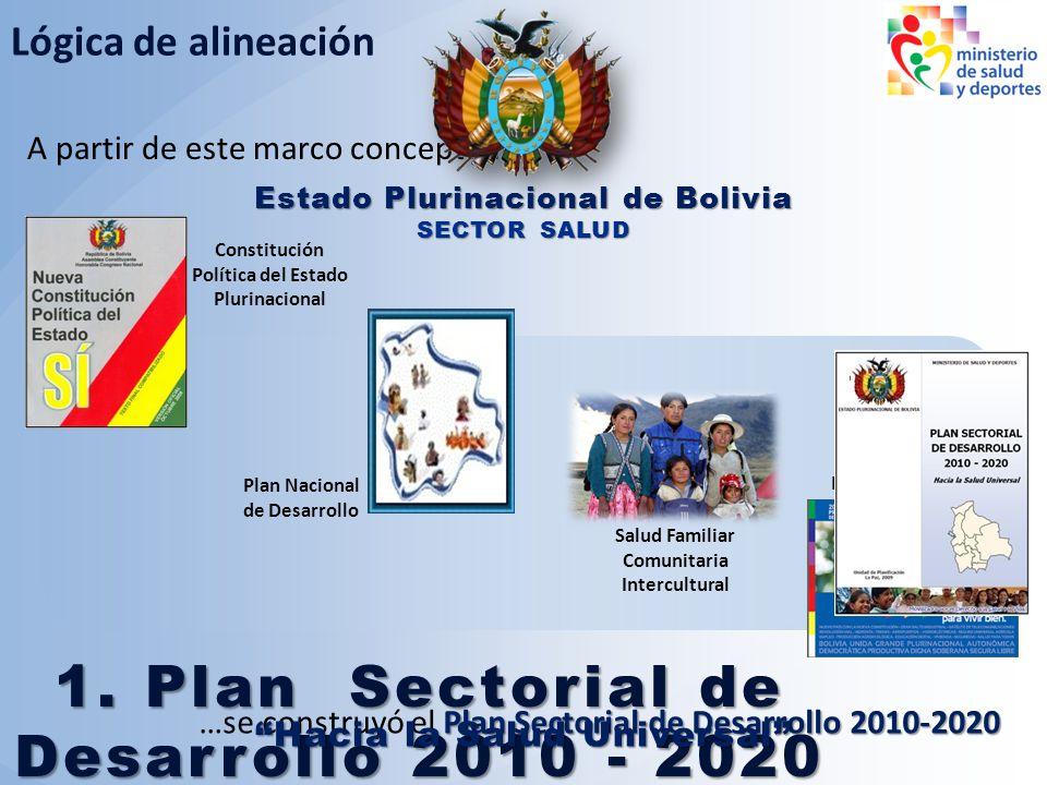 A partir de este marco conceptual… Lógica de alineación Plan Sectorial de Desarrollo 2010-2020 …se construyó el Plan Sectorial de Desarrollo 2010-2020
