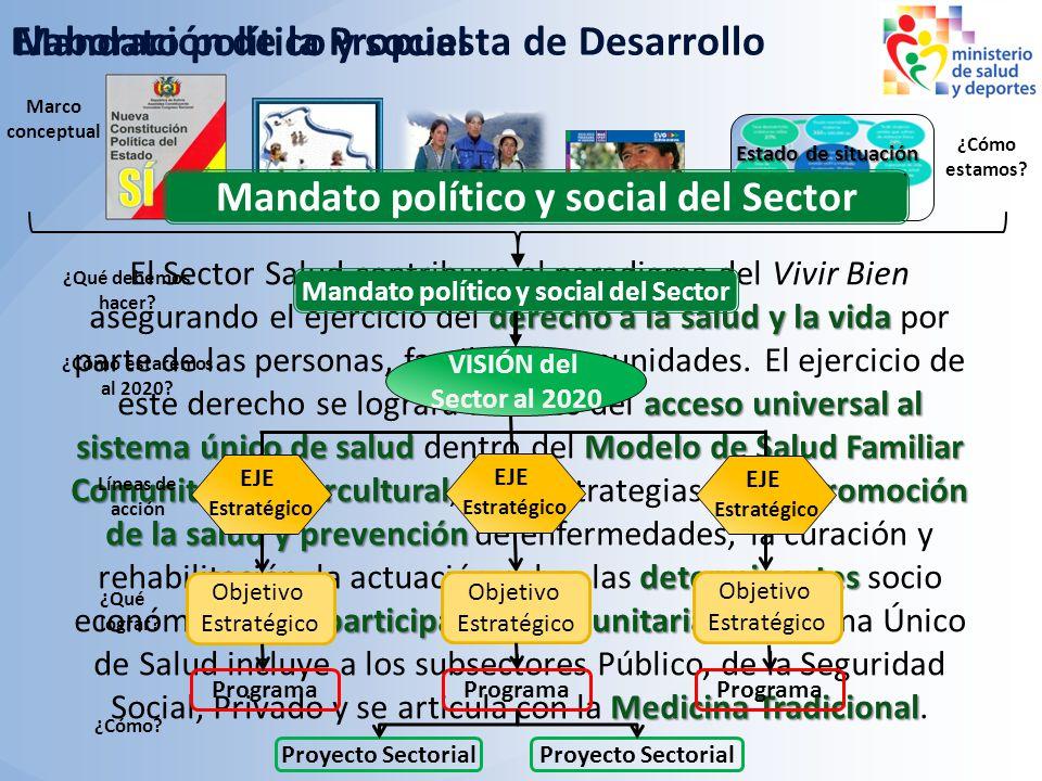 derecho a la salud y la vida acceso universal al sistema único de saludModelo de Salud Familiar Comunitaria Interculturalpromoción de la salud y preve