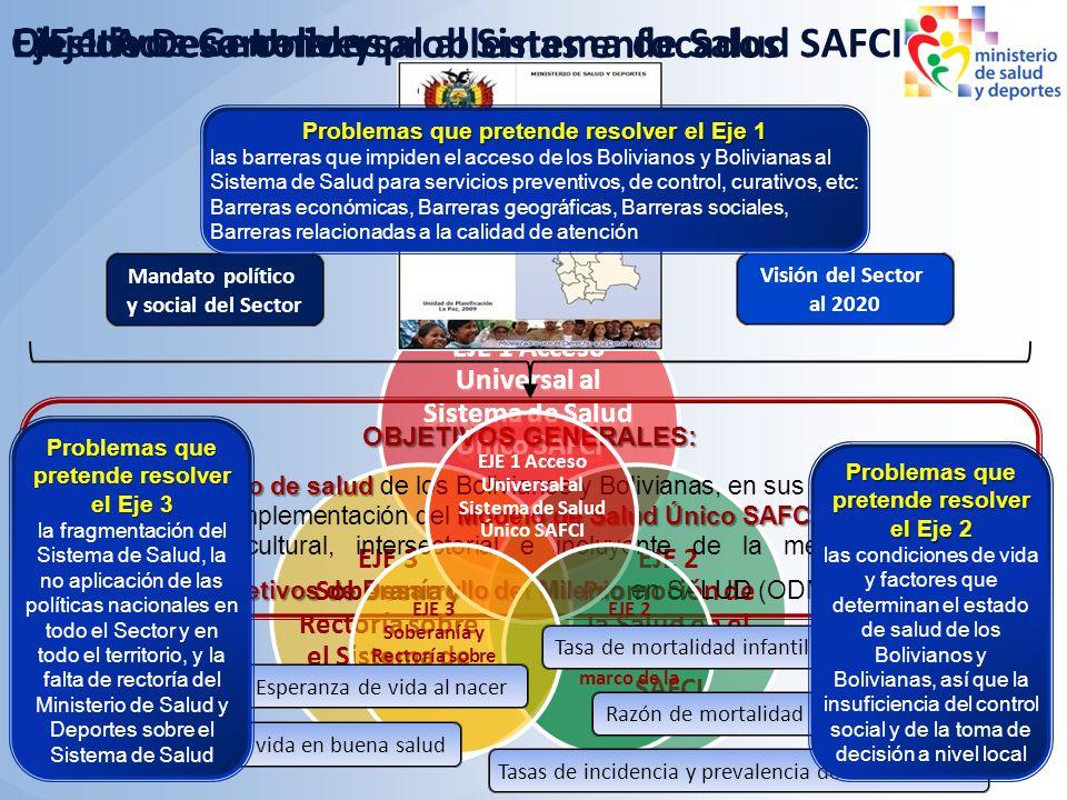 EJE 1 Acceso Universal al Sistema de Salud Único SAFCI EJE 1 Acceso Universal al Sistema de Salud SAFCI EJE 1 Acceso Universal al Sistema de Salud Úni