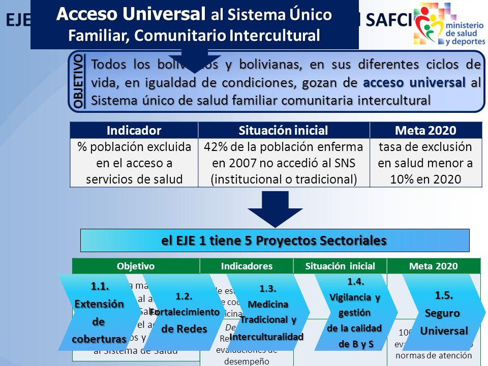 ObjetivoIndicadoresSituación inicialMeta 2020 Disminuir la magnitud de las barreras al acceso al Sistema de Salud para incrementar el acceso de los Bo