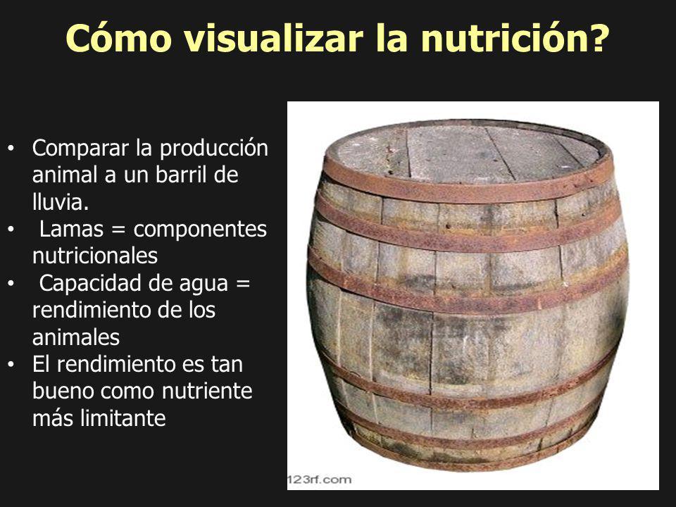 Optimum Performance Energy Protein P Ca Zn S Cu Mg Se Cómo visualizar la nutrición? Cu Comparar la producción animal a un barril de lluvia. Lamas = co