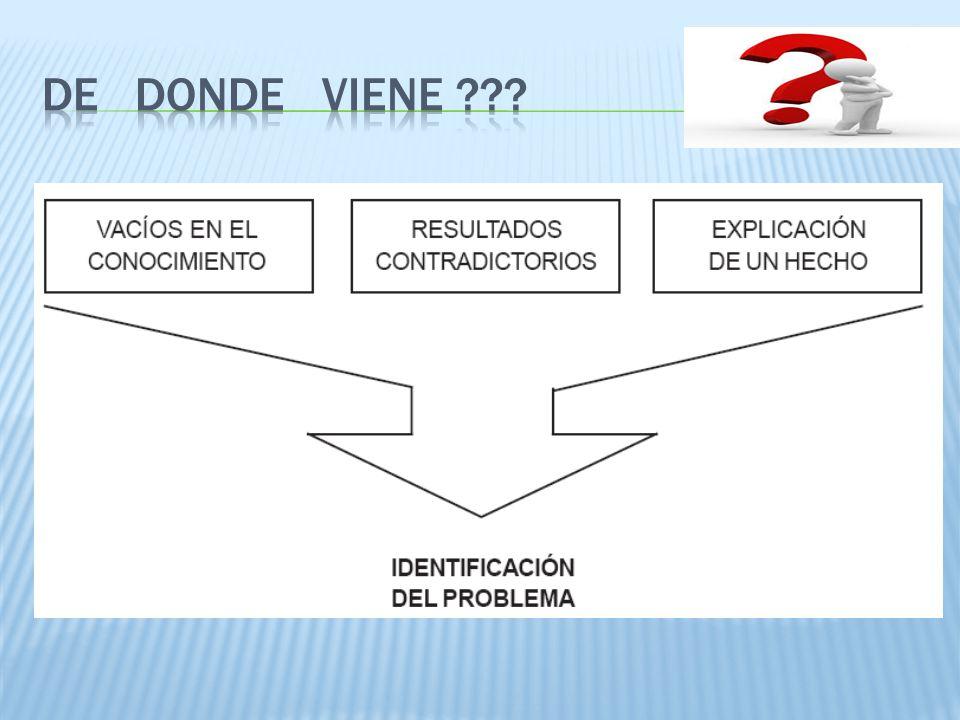 1.Su expresión nítida a través de preguntas e hipótesis.