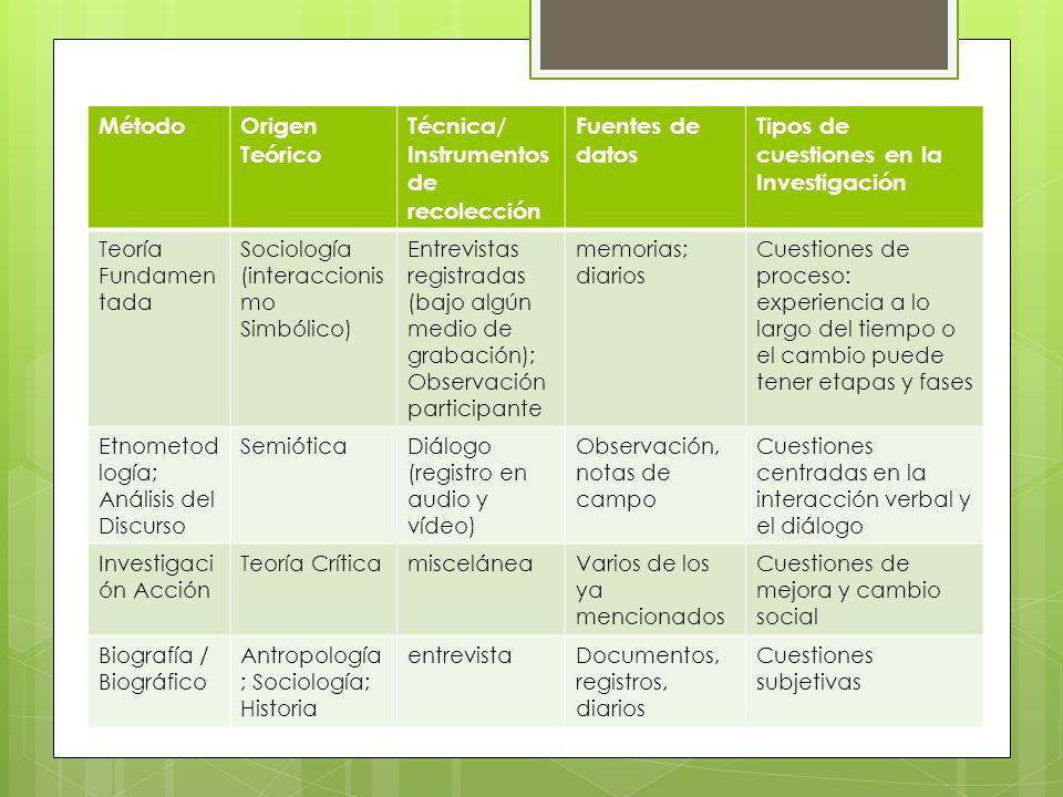 MétodoOrigen Teórico Técnica/ Instrumentos de recolección Fuentes de datos Tipos de cuestiones en la Investigación Teoría Fundamen tada Sociología (in