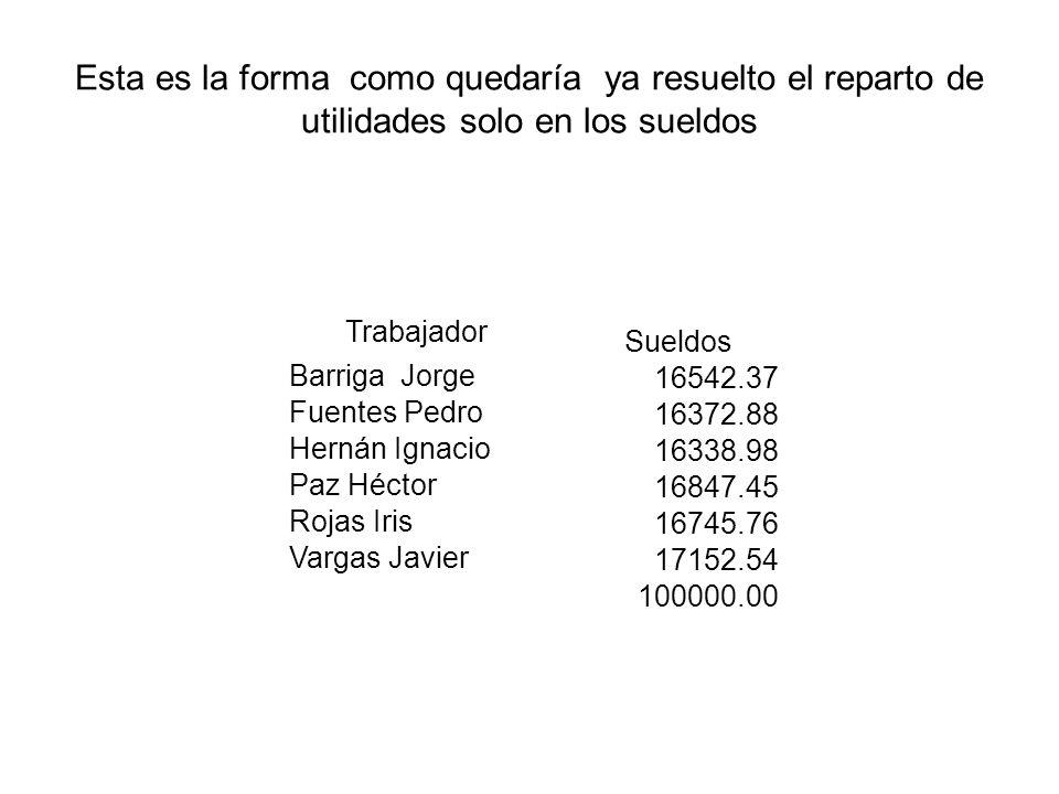 Esta es la forma como quedaría ya resuelto el reparto de utilidades solo en los sueldos Trabajador Sueldos Barriga Jorge 16542.37 Fuentes Pedro 16372.