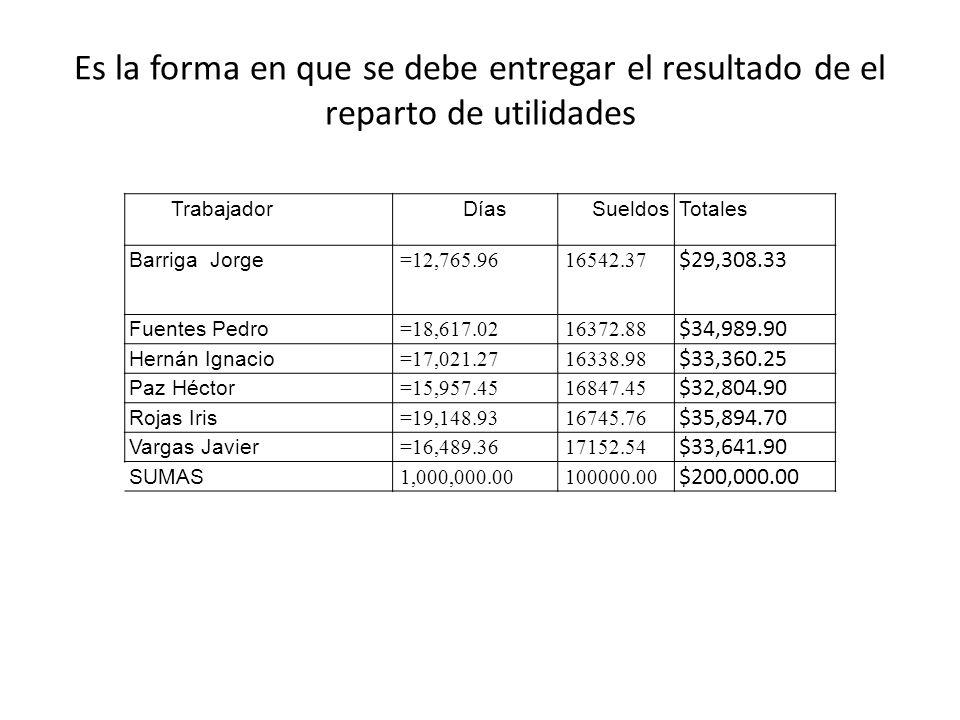 Es la forma en que se debe entregar el resultado de el reparto de utilidades Trabajador Días SueldosTotales Barriga Jorge =12,765.9616542.37 $29,308.3