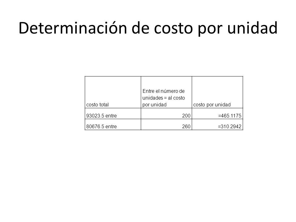 Determinación de costo por unidad costo total Entre el número de unidades = al costo por unidadcosto por unidad 93023.5 entre200=465.1175 80676.5 entr