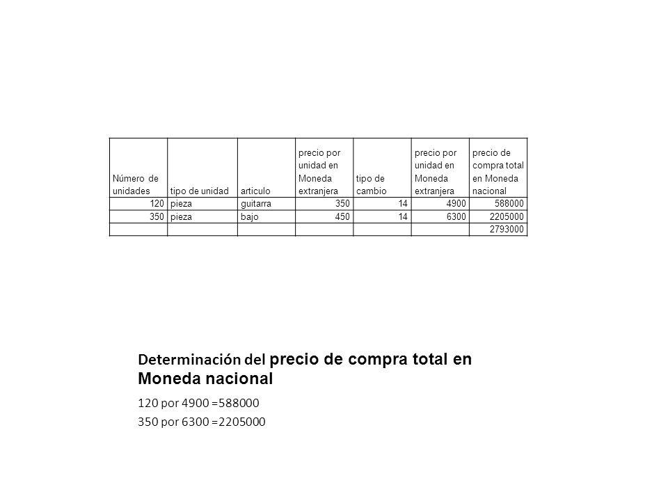 Determinación del precio de compra total en Moneda nacional Número de unidadestipo de unidadarticulo precio por unidad en Moneda extranjera tipo de ca