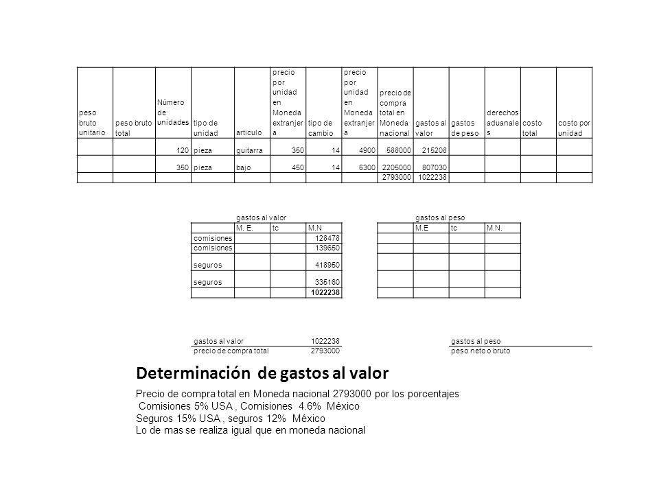 Determinación de gastos al valor peso bruto unitario peso bruto total Número de unidades tipo de unidadarticulo precio por unidad en Moneda extranjer